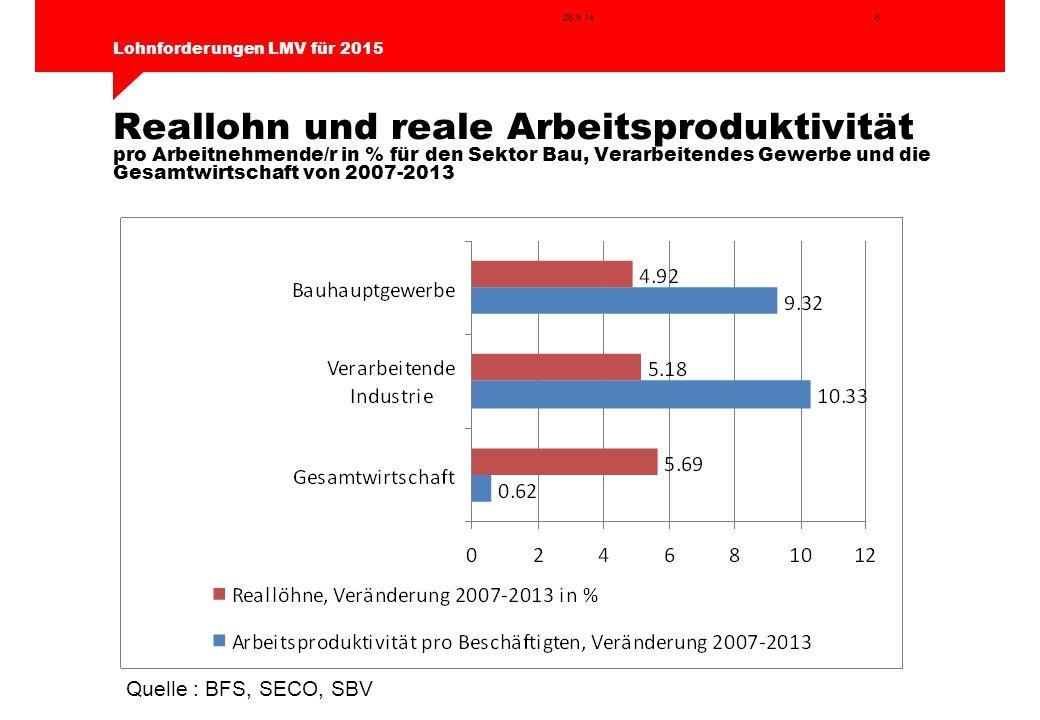 6 Lohnforderungen LMV für 2015 26.9.14 Reallohn und reale Arbeitsproduktivität pro Arbeitnehmende/r in % für den Sektor Bau, Verarbeitendes Gewerbe un