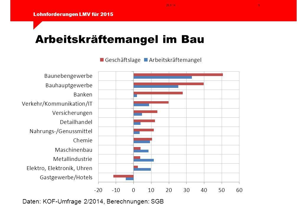 9 Lohnforderungen LMV für 2015 26.9.14 Arbeitskräftemangel im Bau Daten: KOF-Umfrage 2/2014, Berechnungen: SGB