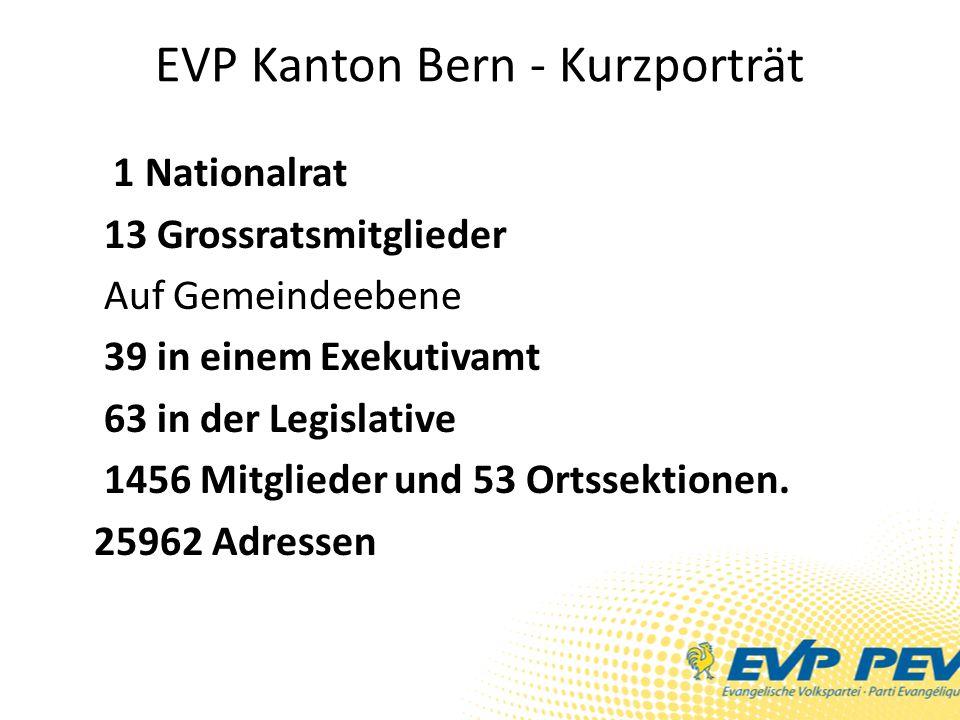 EVP Kanton Bern - Kurzporträt 1 Nationalrat 13 Grossratsmitglieder Auf Gemeindeebene 39 in einem Exekutivamt 63 in der Legislative 1456 Mitglieder und 53 Ortssektionen.