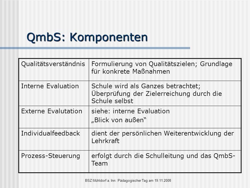 BSZ Mühldorf a. Inn: Pädagogischer Tag am 19.11.2008 QmbS: Komponenten QualitätsverständnisFormulierung von Qualitätszielen; Grundlage für konkrete Ma