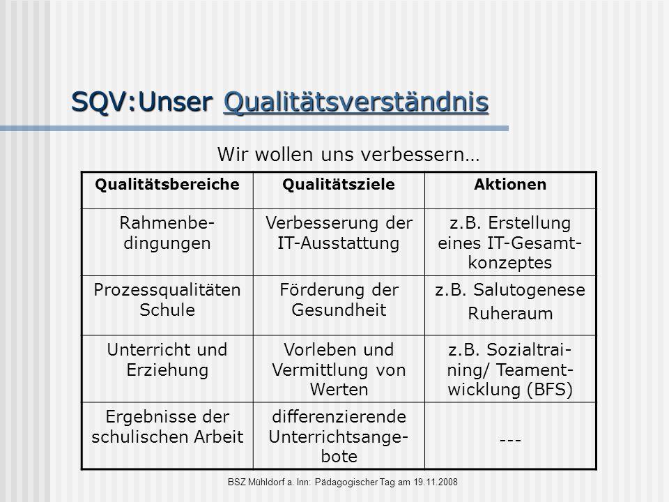 BSZ Mühldorf a. Inn: Pädagogischer Tag am 19.11.2008 SQV:Unser Qualitätsverständnis Qualitätsverständnis Wir wollen uns verbessern… QualitätsbereicheQ