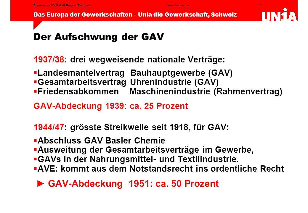 13 Das Europa der Gewerkschaften – Unia die Gewerkschaft, Schweiz Jesus FernandezSommeruni IG Metall Region Stuttgart Der Aufschwung der GAV 1937/38: drei wegweisende nationale Verträge:  Landesmantelvertrag Bauhauptgewerbe (GAV)  Gesamtarbeitsvertrag Uhrenindustrie (GAV)  Friedensabkommen Maschinenindustrie (Rahmenvertrag) GAV-Abdeckung 1939: ca.