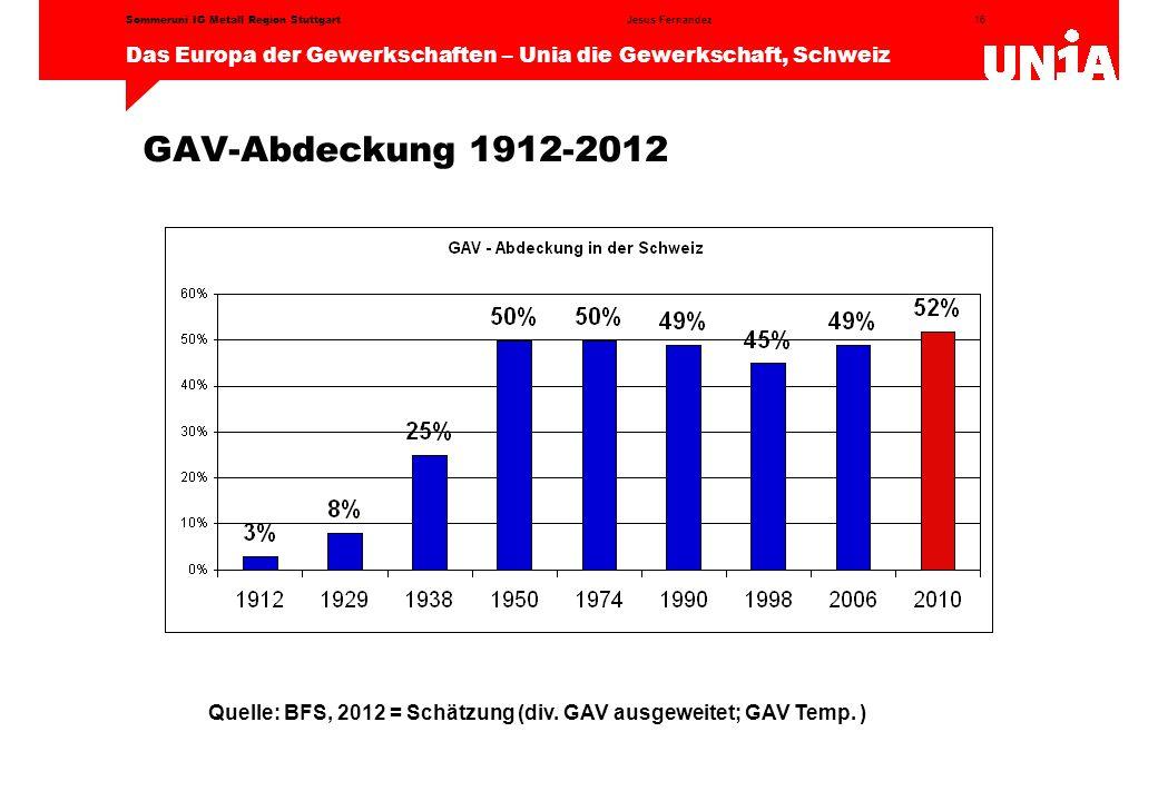 16 Das Europa der Gewerkschaften – Unia die Gewerkschaft, Schweiz Jesus FernandezSommeruni IG Metall Region Stuttgart GAV-Abdeckung 1912-2012 Quelle: BFS, 2012 = Schätzung (div.
