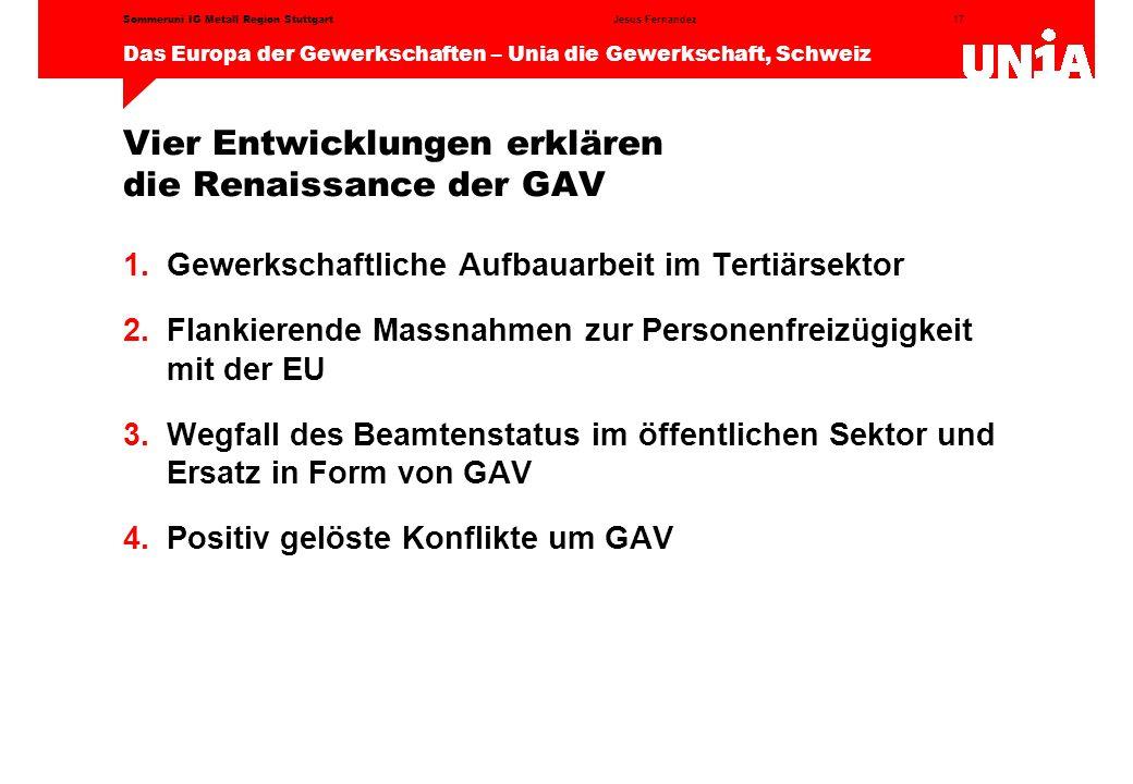 17 Das Europa der Gewerkschaften – Unia die Gewerkschaft, Schweiz Jesus FernandezSommeruni IG Metall Region Stuttgart Vier Entwicklungen erklären die Renaissance der GAV 1.Gewerkschaftliche Aufbauarbeit im Tertiärsektor 2.Flankierende Massnahmen zur Personenfreizügigkeit mit der EU 3.Wegfall des Beamtenstatus im öffentlichen Sektor und Ersatz in Form von GAV 4.Positiv gelöste Konflikte um GAV