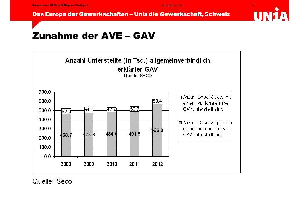 19 Das Europa der Gewerkschaften – Unia die Gewerkschaft, Schweiz Jesus FernandezSommeruni IG Metall Region Stuttgart Zunahme der AVE – GAV Quelle: Seco