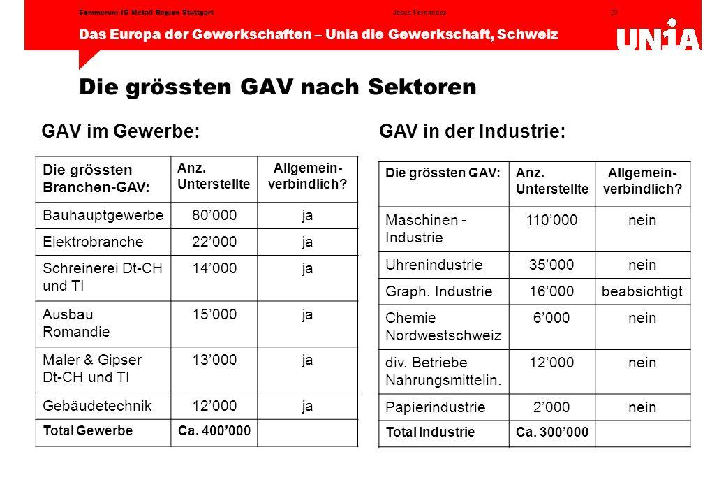 20 Das Europa der Gewerkschaften – Unia die Gewerkschaft, Schweiz Jesus FernandezSommeruni IG Metall Region Stuttgart Die grössten GAV nach Sektoren GAV im Gewerbe: Die grössten Branchen-GAV: Anz.