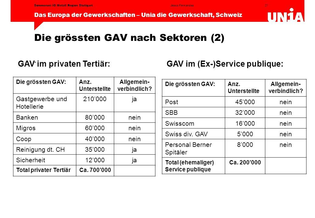 21 Das Europa der Gewerkschaften – Unia die Gewerkschaft, Schweiz Jesus FernandezSommeruni IG Metall Region Stuttgart Die grössten GAV nach Sektoren (2).