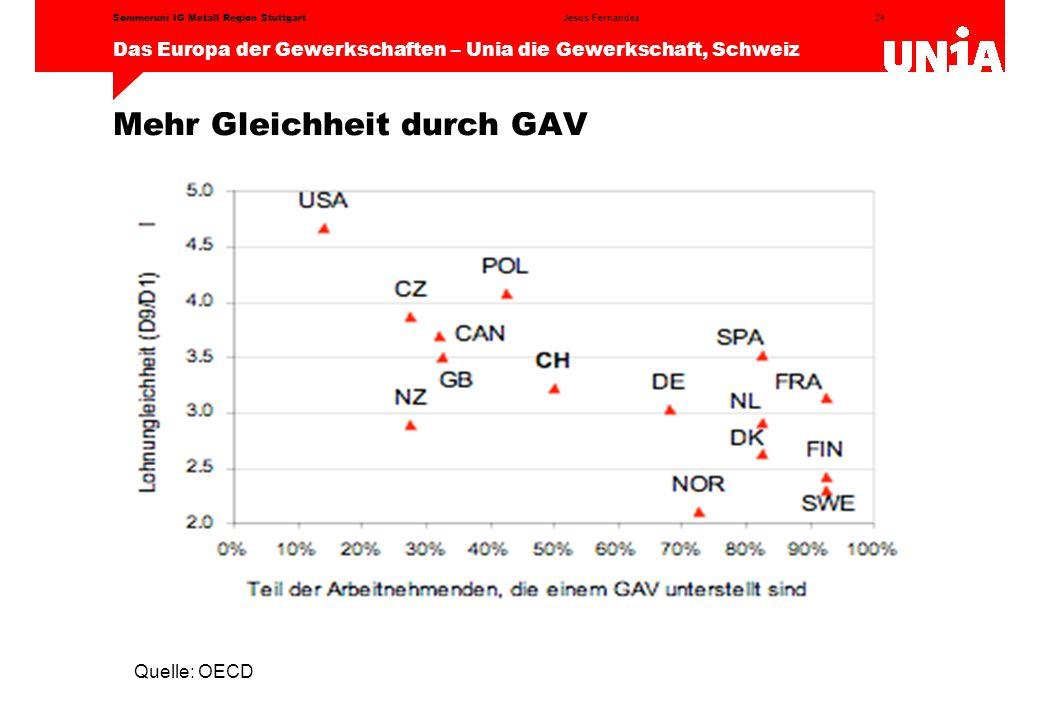 24 Das Europa der Gewerkschaften – Unia die Gewerkschaft, Schweiz Jesus FernandezSommeruni IG Metall Region Stuttgart Mehr Gleichheit durch GAV Quelle: OECD