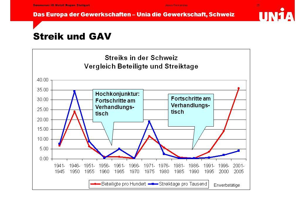 25 Das Europa der Gewerkschaften – Unia die Gewerkschaft, Schweiz Jesus FernandezSommeruni IG Metall Region Stuttgart Streik und GAV Erwerbstätige Hochkonjunktur: Fortschritte am Verhandlungs- tisch Fortschritte am Verhandlungs- tisch