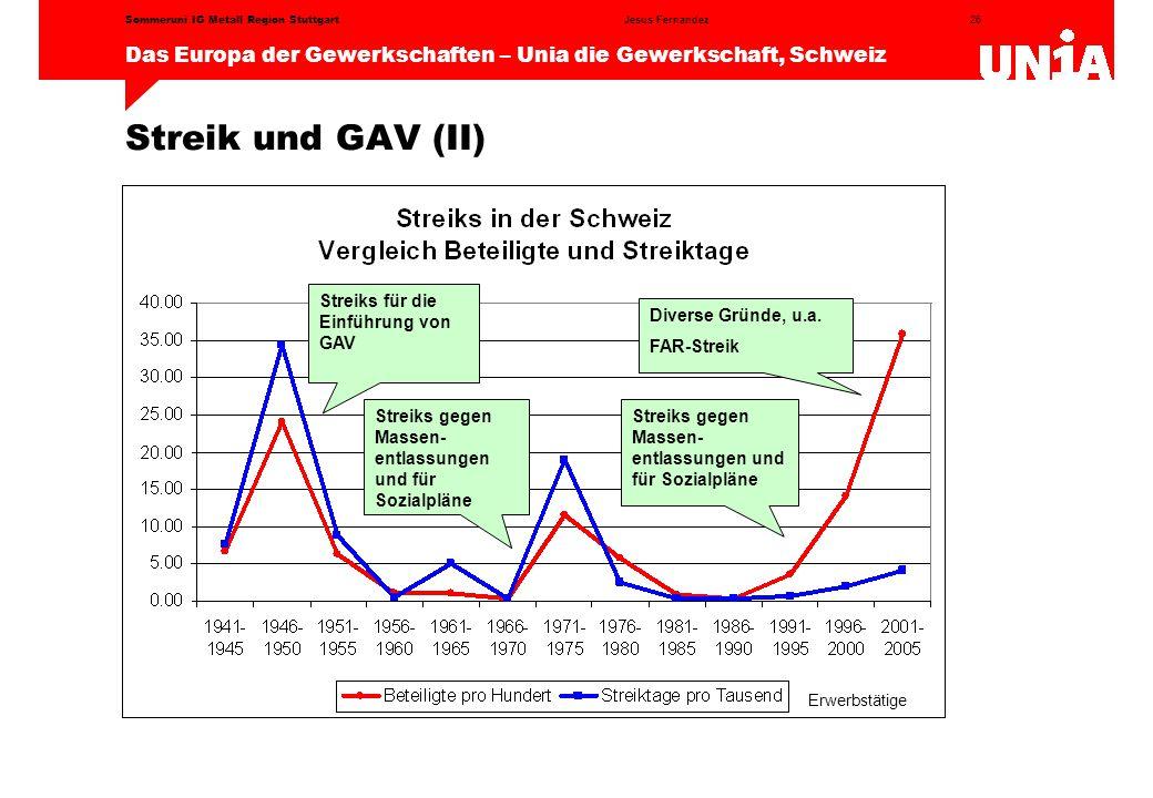 26 Das Europa der Gewerkschaften – Unia die Gewerkschaft, Schweiz Jesus FernandezSommeruni IG Metall Region Stuttgart Streik und GAV (II) Erwerbstätige Streiks für die Einführung von GAV Streiks gegen Massen- entlassungen und für Sozialpläne Diverse Gründe, u.a.