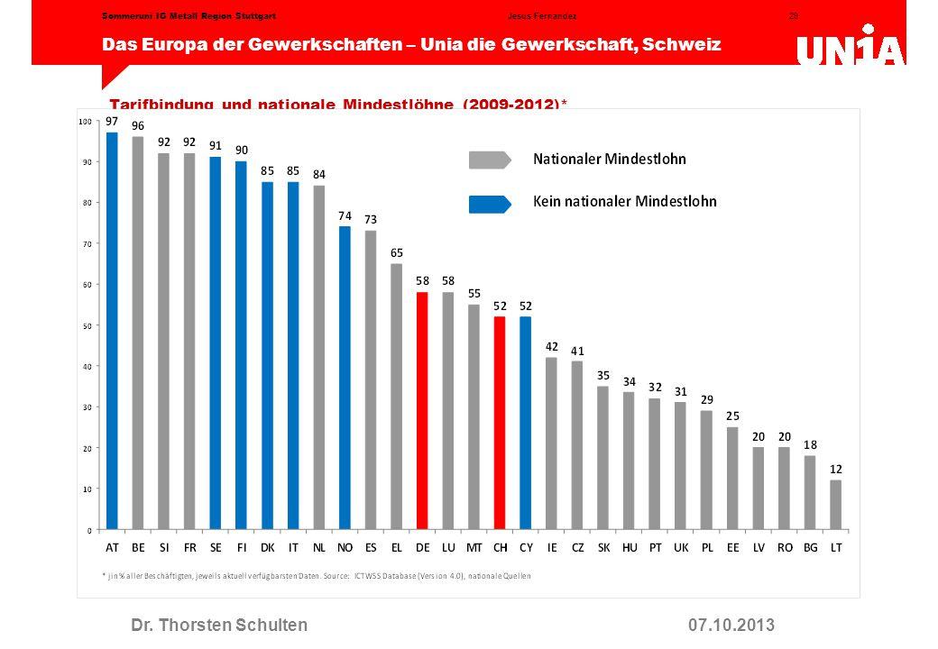 29 Das Europa der Gewerkschaften – Unia die Gewerkschaft, Schweiz Jesus FernandezSommeruni IG Metall Region Stuttgart Tarifbindung und nationale Mindestlöhne (2009-2012)* Dr.