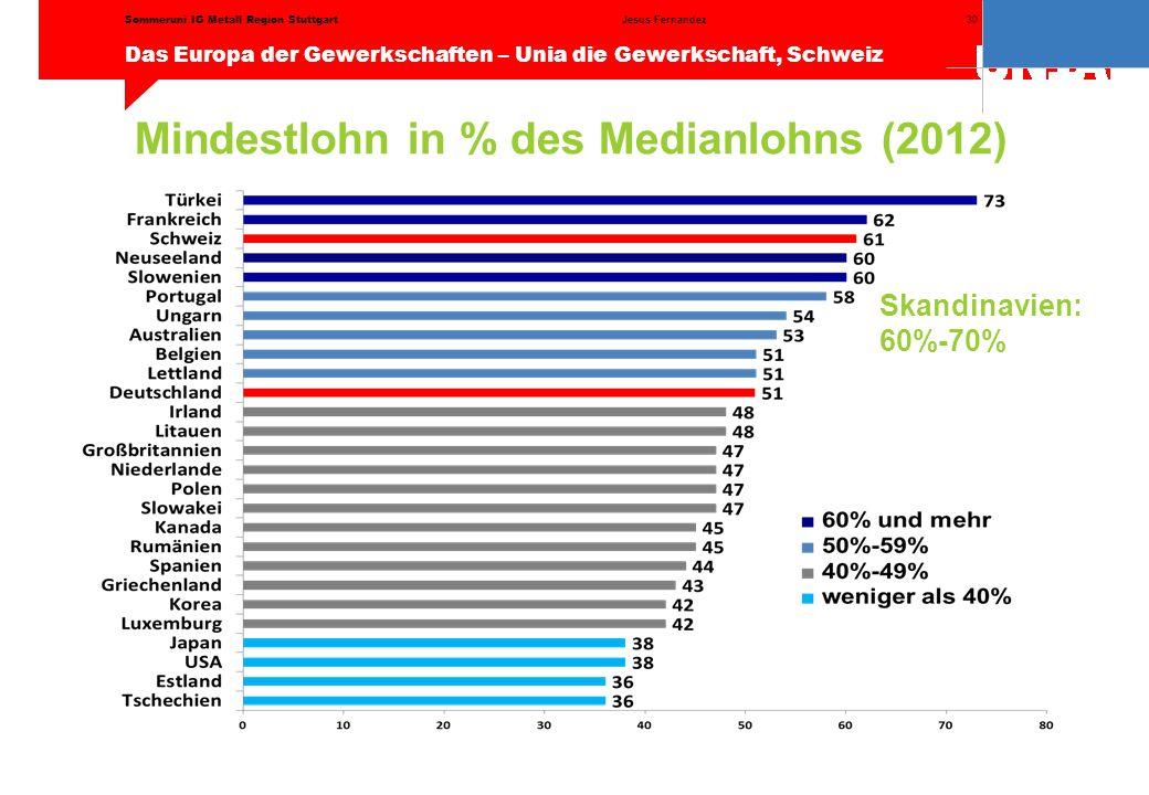 30 Das Europa der Gewerkschaften – Unia die Gewerkschaft, Schweiz Jesus FernandezSommeruni IG Metall Region Stuttgart Mindestlohn in % des Medianlohns (2012) Skandinavien: 60%-70%