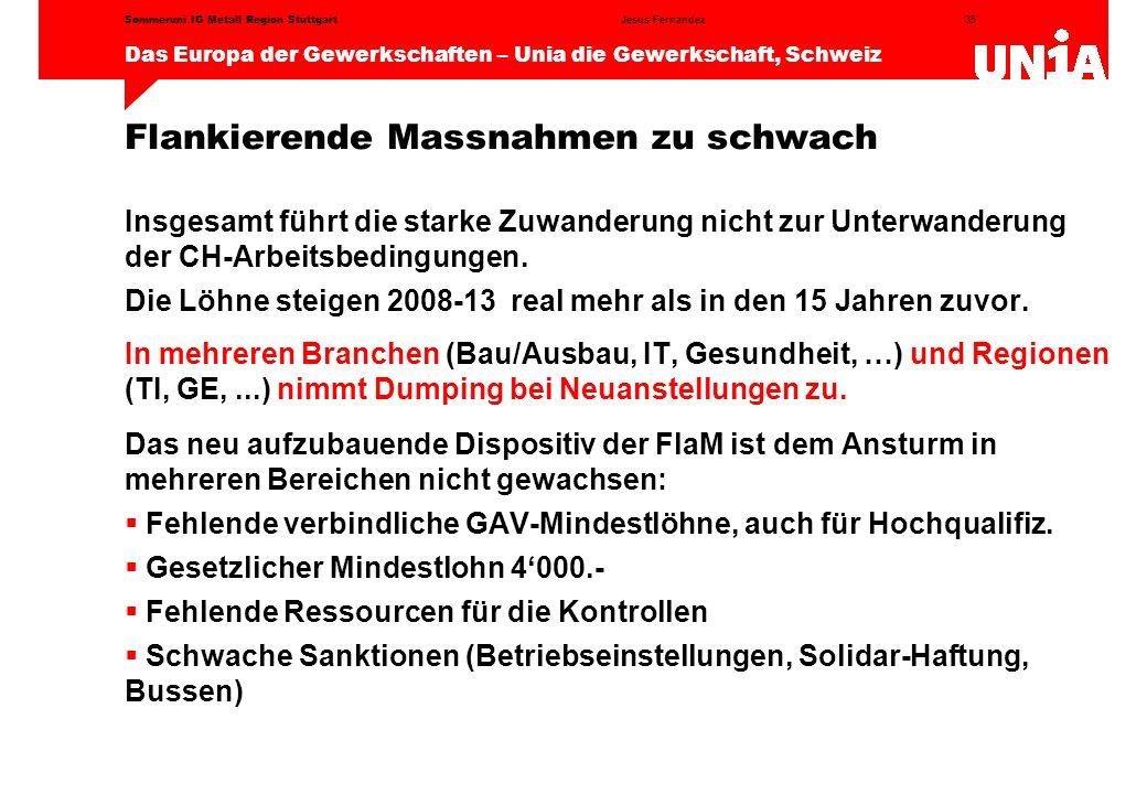 35 Das Europa der Gewerkschaften – Unia die Gewerkschaft, Schweiz Jesus FernandezSommeruni IG Metall Region Stuttgart Flankierende Massnahmen zu schwach Insgesamt führt die starke Zuwanderung nicht zur Unterwanderung der CH-Arbeitsbedingungen.