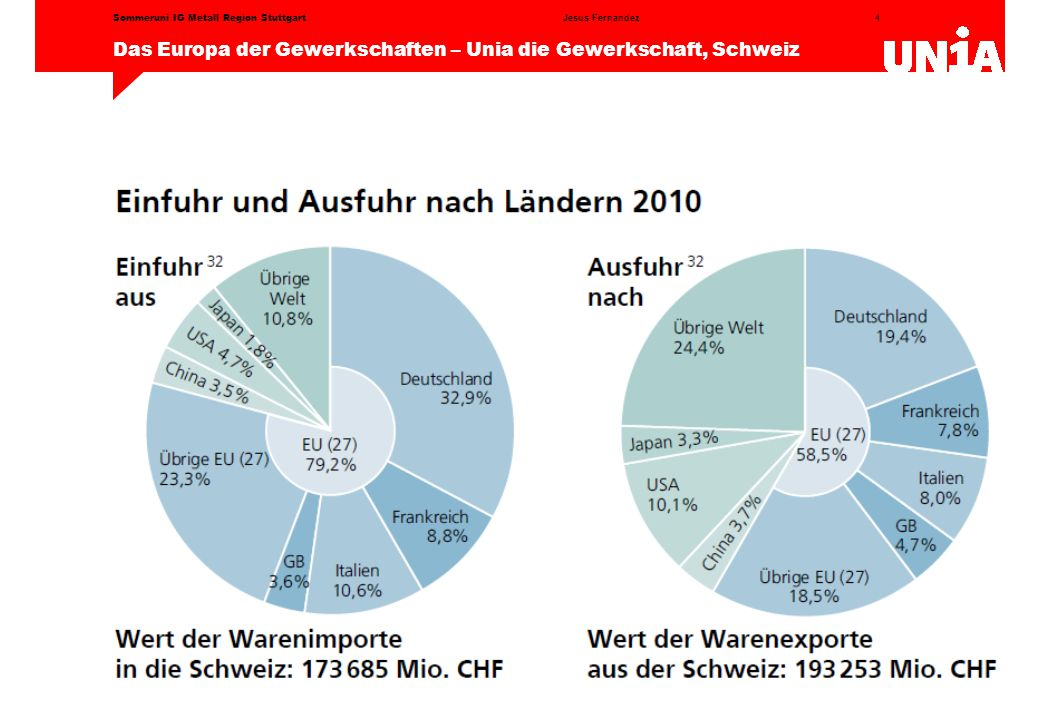 4 Das Europa der Gewerkschaften – Unia die Gewerkschaft, Schweiz Jesus FernandezSommeruni IG Metall Region Stuttgart