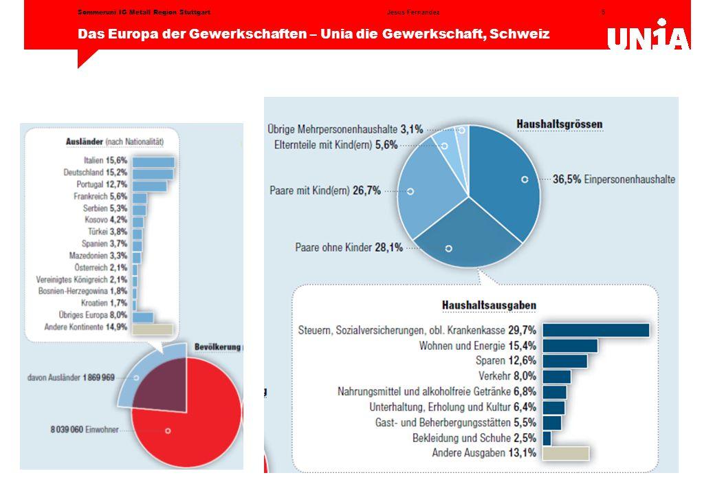 5 Das Europa der Gewerkschaften – Unia die Gewerkschaft, Schweiz Jesus FernandezSommeruni IG Metall Region Stuttgart