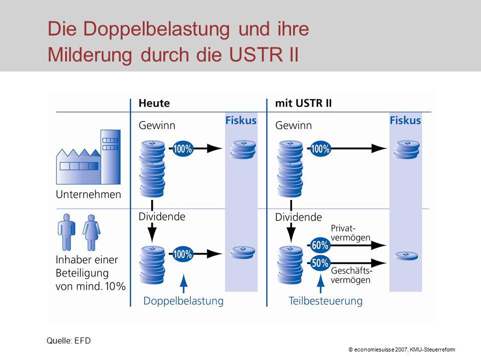 © economiesuisse 2007, KMU-Steuerreform Die Doppelbelastung und ihre Milderung durch die USTR II Quelle: EFD