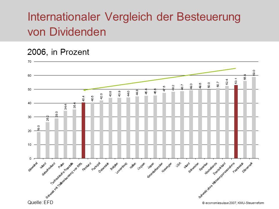 © economiesuisse 2007, KMU-Steuerreform Internationaler Vergleich der Besteuerung von Dividenden 2006, in Prozent Quelle: EFD