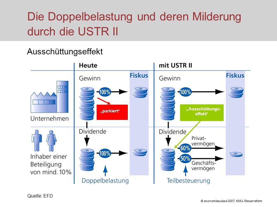 """© economiesuisse 2007, KMU-Steuerreform Die Doppelbelastung und deren Milderung durch die USTR II Ausschüttungseffekt Quelle: EFD """" parkiert """" Ausschüttungs- - effekt"""