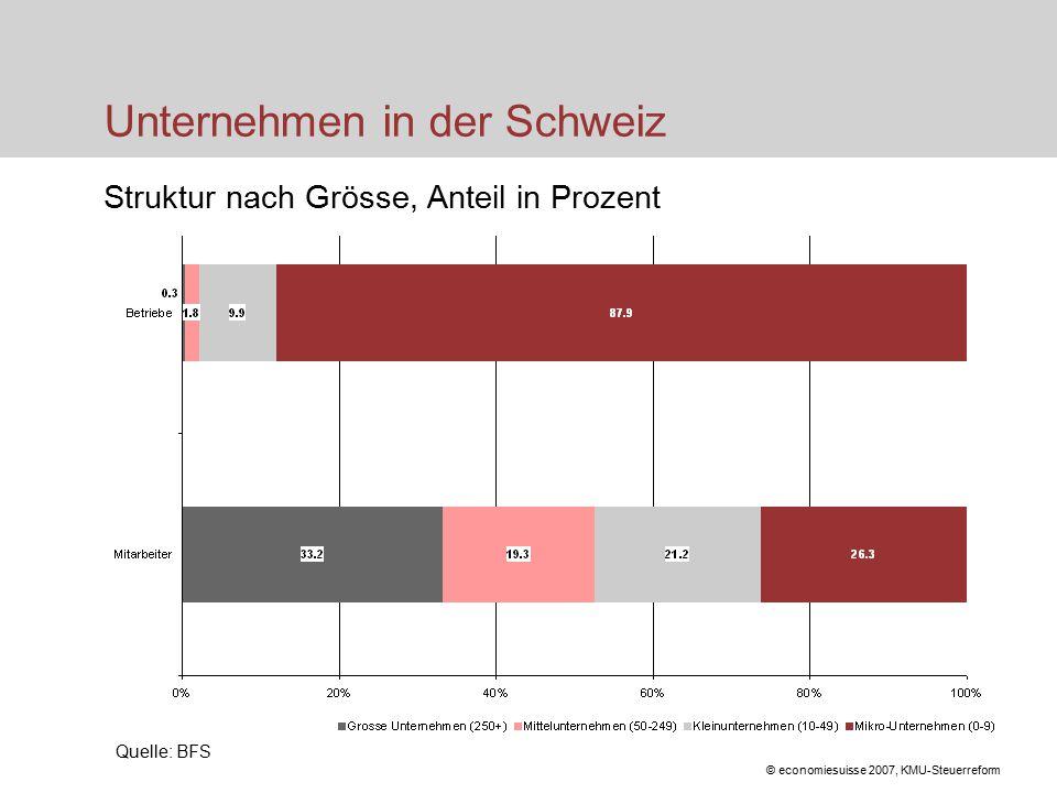 © economiesuisse 2007, KMU-Steuerreform Unternehmen in der Schweiz Struktur nach Grösse, Anteil in Prozent Quelle: BFS