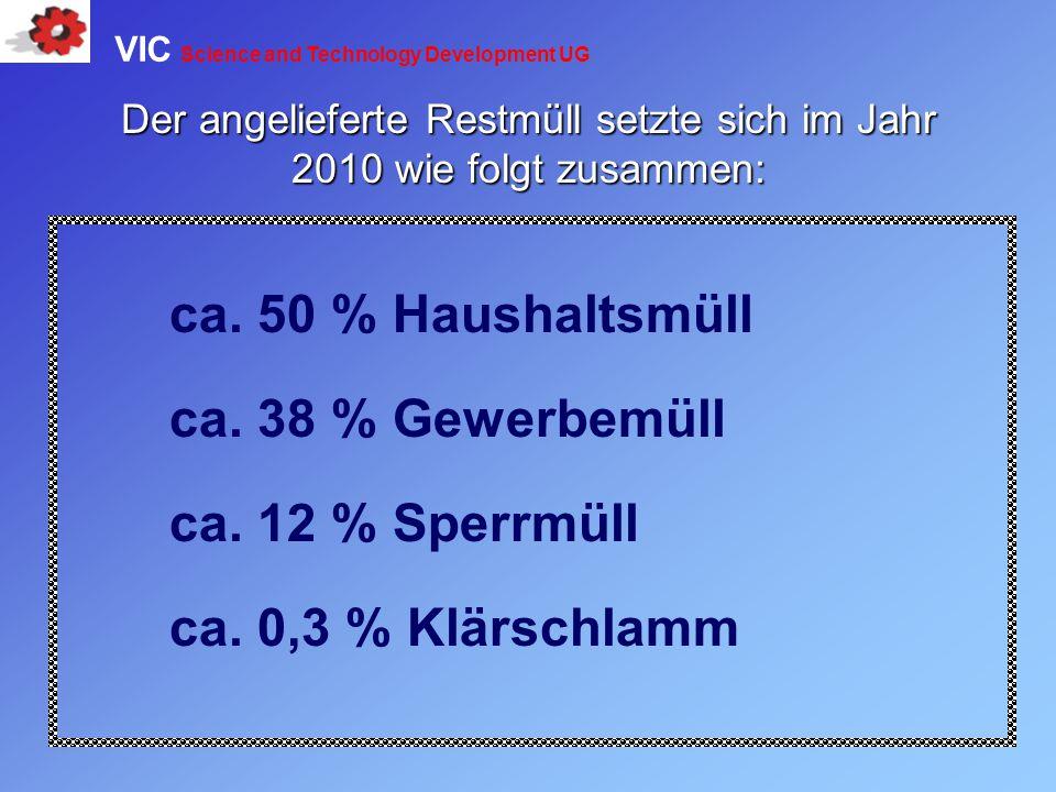 ca. 50 % Haushaltsmüll ca. 38 % Gewerbemüll ca. 12 % Sperrmüll ca. 0,3 % Klärschlamm Der angelieferte Restmüll setzte sich im Jahr 2010 wie folgt zusa