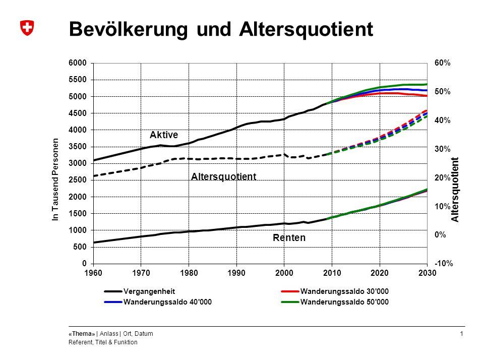 1«Thema» | Anlass | Ort, Datum Referent, Titel & Funktion Bevölkerung und Altersquotient