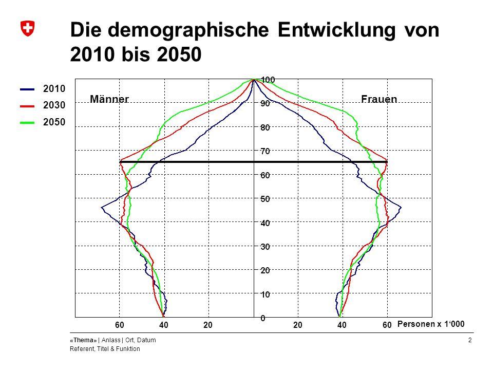 2«Thema» | Anlass | Ort, Datum Referent, Titel & Funktion Die demographische Entwicklung von 2010 bis 2050 2010 2030 2050 MännerFrauen Personen x 1'00