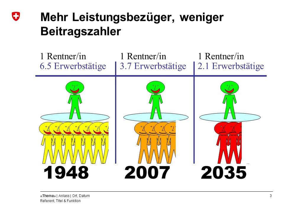 3«Thema» | Anlass | Ort, Datum Referent, Titel & Funktion Mehr Leistungsbezüger, weniger Beitragszahler 1948 2035 1 Rentner/in 3.7 Erwerbstätige 1 Ren