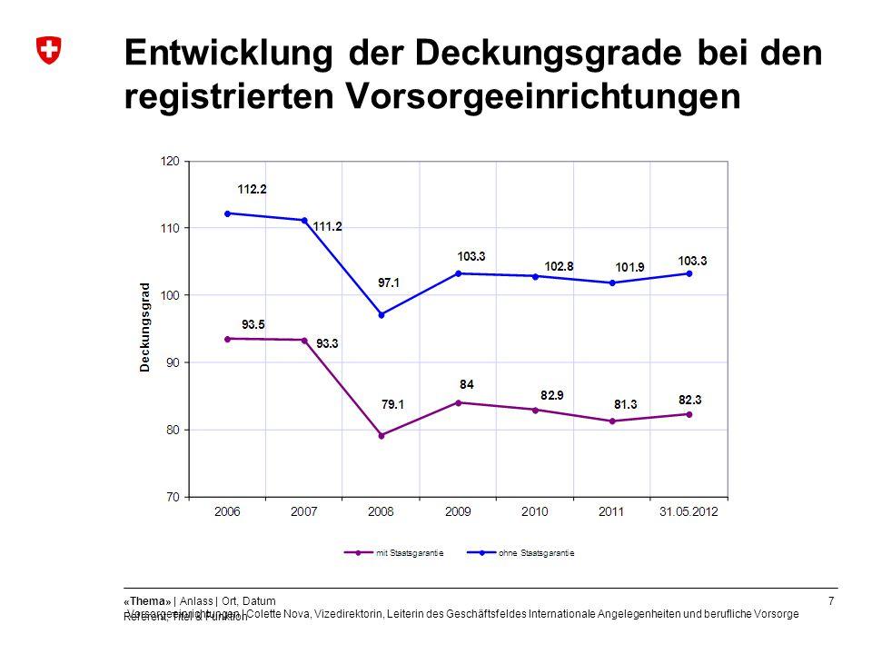 7«Thema» | Anlass | Ort, Datum Referent, Titel & Funktion Entwicklung der Deckungsgrade bei den registrierten Vorsorgeeinrichtungen Quelle: Daten 2006