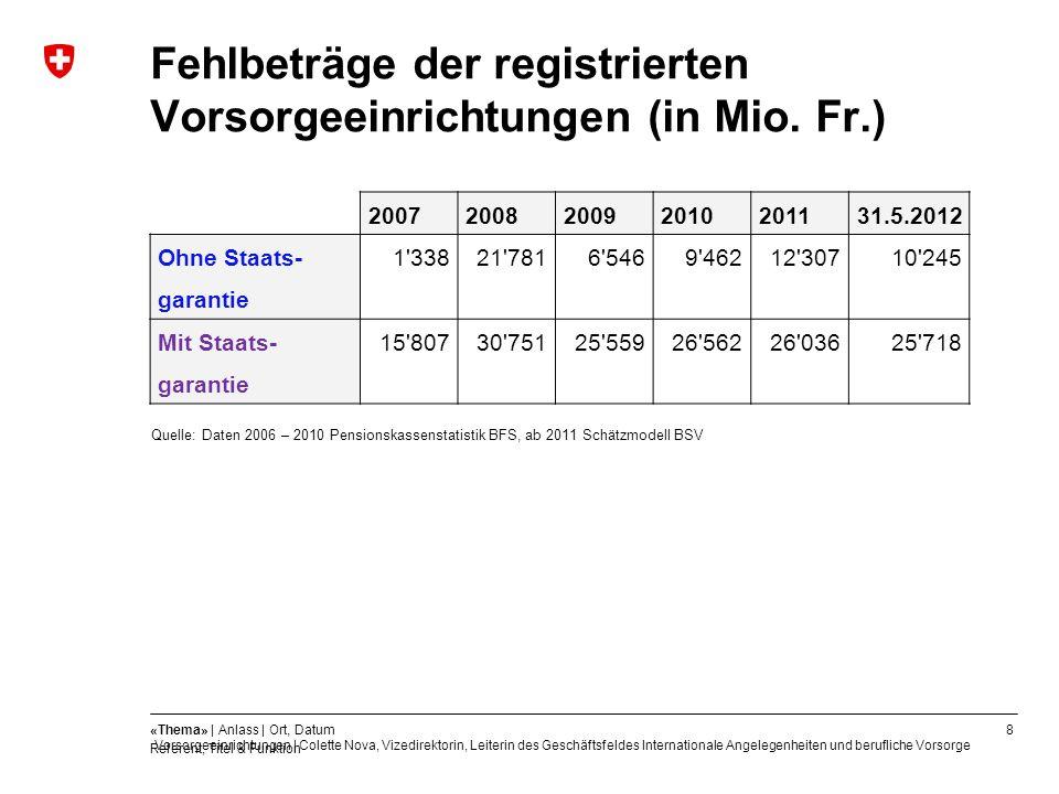 8«Thema» | Anlass | Ort, Datum Referent, Titel & Funktion Fehlbeträge der registrierten Vorsorgeeinrichtungen (in Mio. Fr.) Quelle: Daten 2006 – 2010