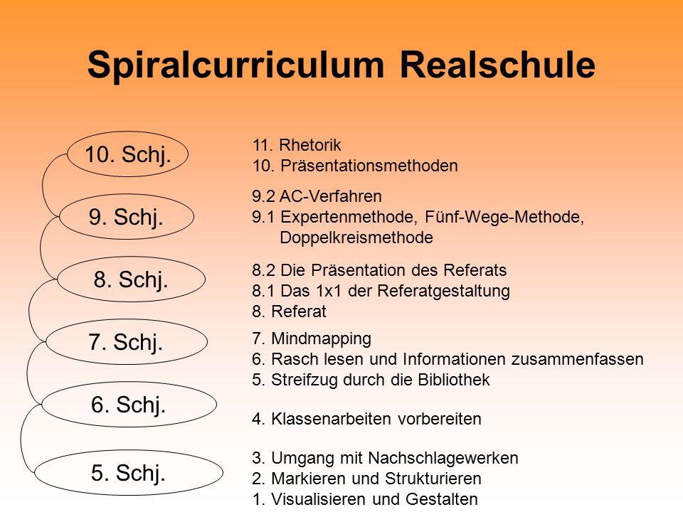 Spiralcurriculum Realschule 10.Schj. 5. Schj. 9. Schj.