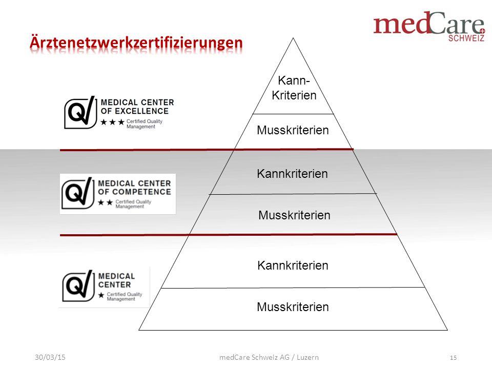 Musskriterien Kannkriterien Musskriterien Kannkriterien Kann- Kriterien 30/03/15 15 medCare Schweiz AG / Luzern