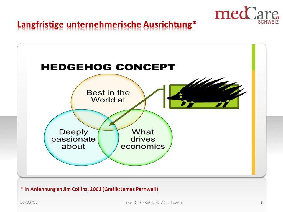 30/03/15 medCare Schweiz AG / Luzern 6 * In Anlehnung an Jim Collins, 2001 (Grafik: James Parnwell)