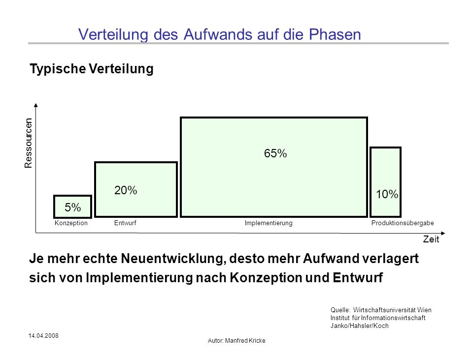 14.04.2008 Autor: Manfred Kricke Verteilung des Aufwands auf die Phasen Typische Verteilung KonzeptionEntwurfImplementierungProduktionsübergabe 5% 20%