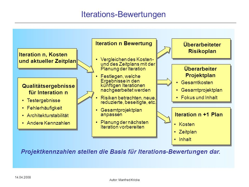 14.04.2008 Autor: Manfred Kricke Iterations-Bewertungen Iteration n Bewertung Vergleichen des Kosten- und des Zeitplans mit der Planung der Iteration