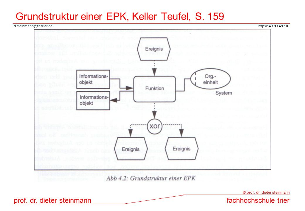 d.steinmann@fh-trier.dehttp://143.93.49.10 prof. dr. dieter steinmannfachhochschule trier © prof. dr. dieter steinmann Grundstruktur einer EPK, Keller