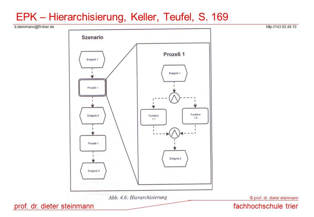 d.steinmann@fh-trier.dehttp://143.93.49.10 prof. dr. dieter steinmannfachhochschule trier © prof. dr. dieter steinmann EPK – Hierarchisierung, Keller,