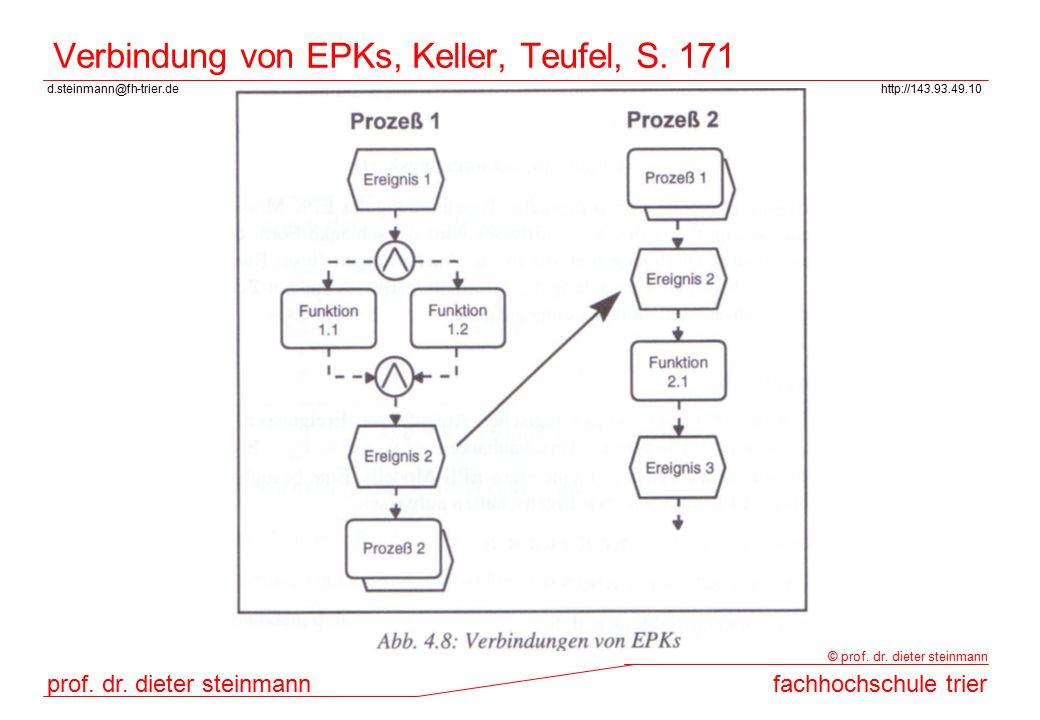 d.steinmann@fh-trier.dehttp://143.93.49.10 prof. dr. dieter steinmannfachhochschule trier © prof. dr. dieter steinmann Verbindung von EPKs, Keller, Te