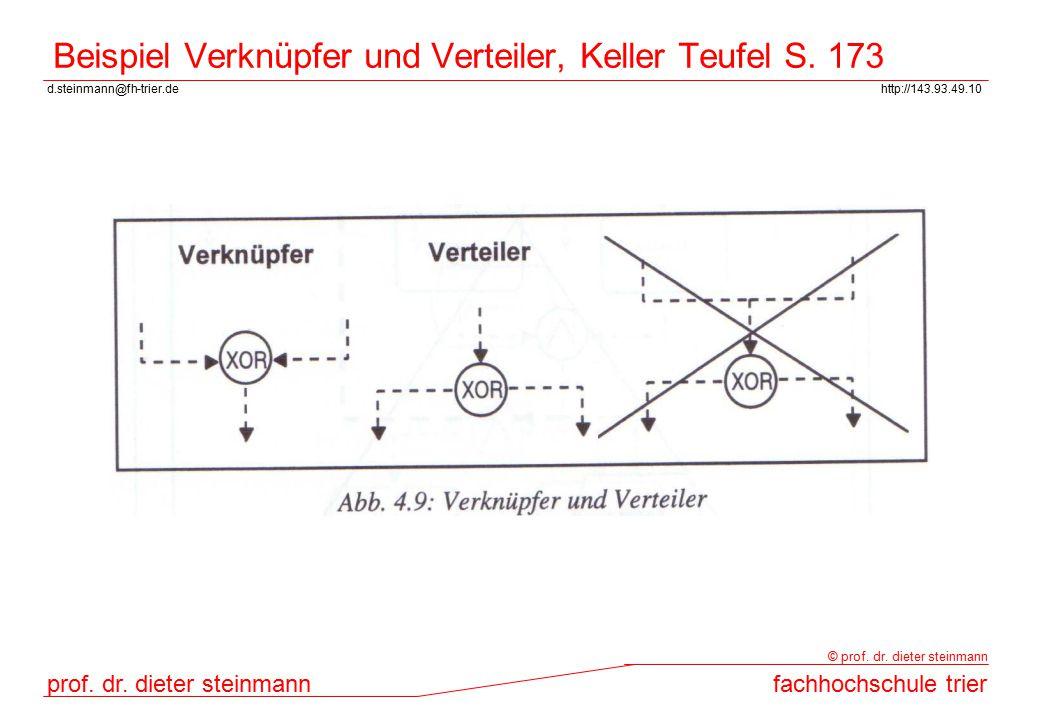 d.steinmann@fh-trier.dehttp://143.93.49.10 prof. dr. dieter steinmannfachhochschule trier © prof. dr. dieter steinmann Beispiel Verknüpfer und Verteil
