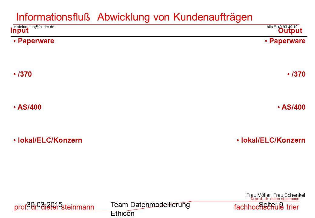 d.steinmann@fh-trier.dehttp://143.93.49.10 prof. dr. dieter steinmannfachhochschule trier © prof. dr. dieter steinmann 30.03.2015Team Datenmodellierun