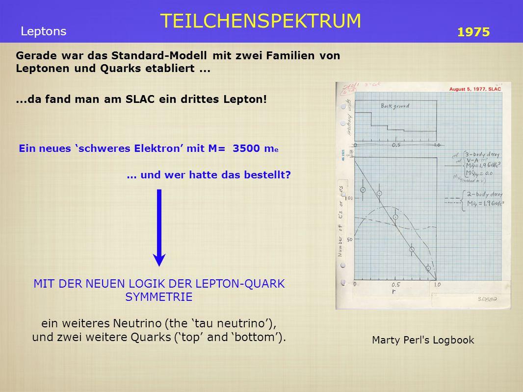 TEILCHENSPEKTRUM Ein neues 'schweres Elektron' mit M= 3500 m e Gerade war das Standard-Modell mit zwei Familien von Leptonen und Quarks etabliert...