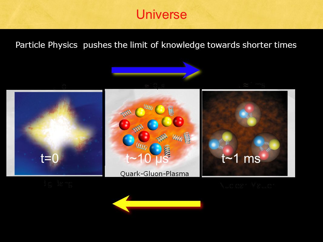 Universe Particle Physics pushes the limit of knowledge towards shorter times t=0t~10 µst~1 ms