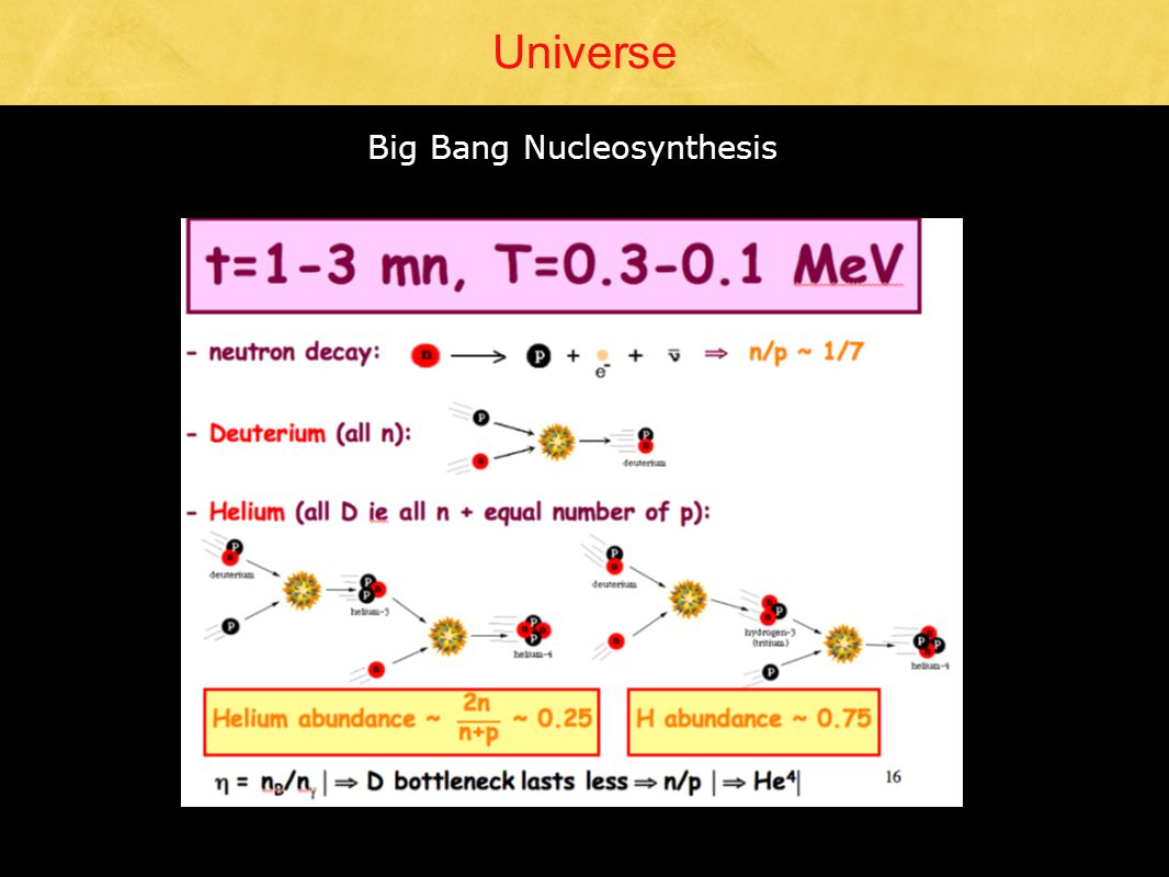 Universe Big Bang Nucleosynthesis