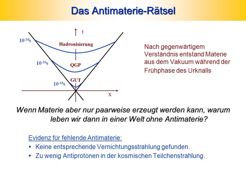 Das Antimaterie-Rätsel Nach gegenwärtigem Verständnis entstand Materie aus dem Vakuum während der Frühphase des Urknalls Wenn Materie aber nur paarwei