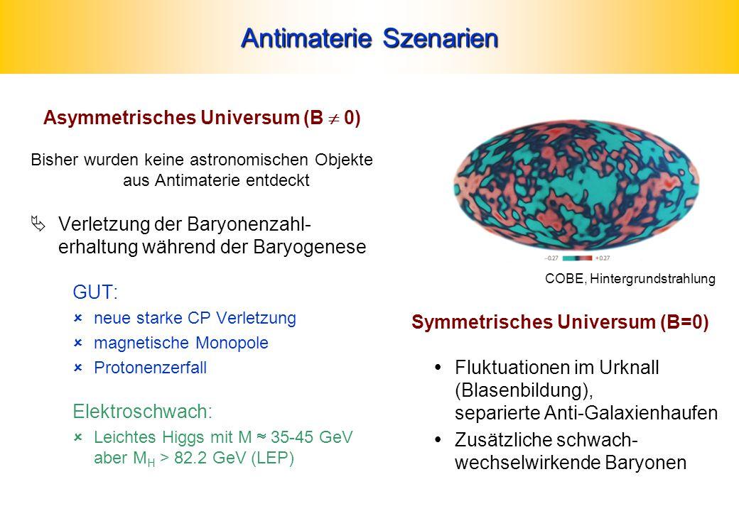 Antimaterie Szenarien Asymmetrisches Universum (B  0) Bisher wurden keine astronomischen Objekte aus Antimaterie entdeckt  Verletzung der Baryonenzahl- erhaltung während der Baryogenese GUT:  neue starke CP Verletzung  magnetische Monopole  Protonenzerfall Elektroschwach:  Leichtes Higgs mit M  35-45 GeV aber M H > 82.2 GeV (LEP) Symmetrisches Universum (B=0)  Fluktuationen im Urknall (Blasenbildung), separierte Anti-Galaxienhaufen  Zusätzliche schwach- wechselwirkende Baryonen COBE, Hintergrundstrahlung