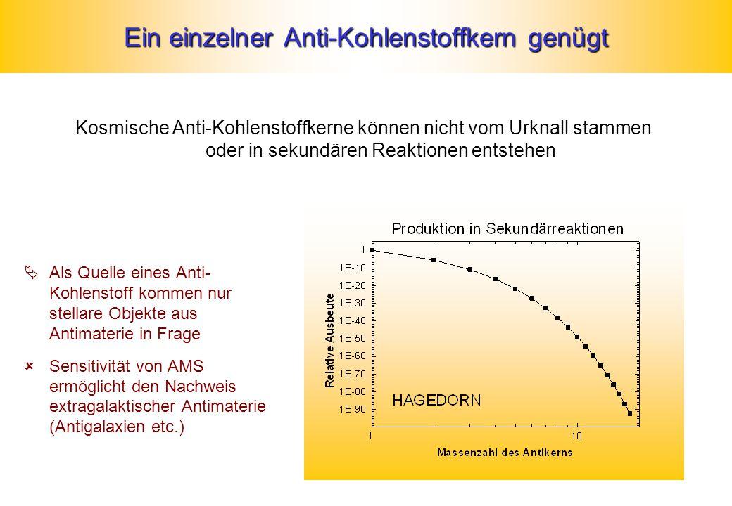 Ein einzelner Anti-Kohlenstoffkern genügt Kosmische Anti-Kohlenstoffkerne können nicht vom Urknall stammen oder in sekundären Reaktionen entstehen  Als Quelle eines Anti- Kohlenstoff kommen nur stellare Objekte aus Antimaterie in Frage  Sensitivität von AMS ermöglicht den Nachweis extragalaktischer Antimaterie (Antigalaxien etc.)