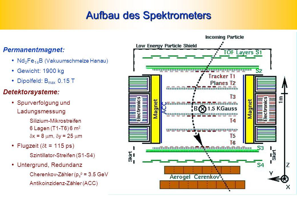 Aufbau des Spektrometers Permanentmagnet:  Nd 2 Fe 14 B (Vakuumschmelze Hanau)  Gewicht: 1900 kg  Dipolfeld: B max 0.15 T Detektorsysteme:  Spurve