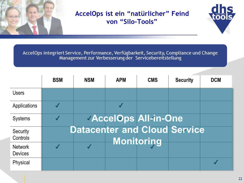 """AccelOps ist ein """"natürlicher"""" Feind von """"Silo-Tools"""" 22 AccelOps integriert Service, Performance, Verfügbarkeit, Security, Compliance und Change Mana"""