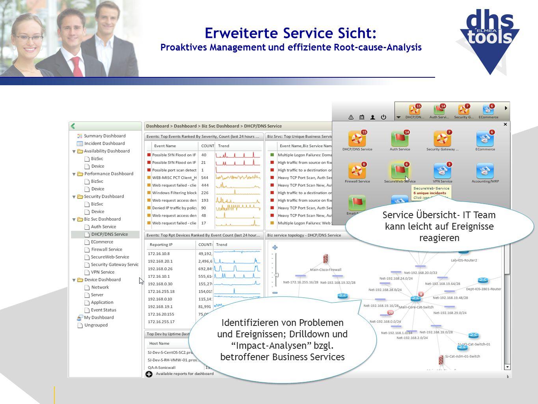 Erweiterte Service Sicht: Proaktives Management und effiziente Root-cause-Analysis Identifizieren von Problemen und Ereignissen; Drilldown und Impact-Analysen bzgl.