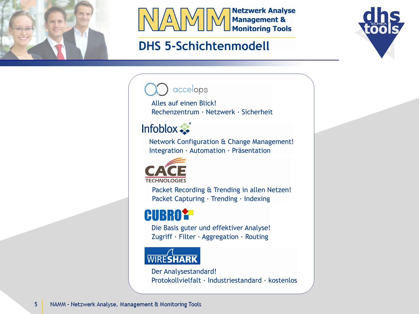 Rechenzentren Derzeitige Situation Datacenter DirectorHelp DeskSOC, NOCSystems, Admin Application Mgmt.