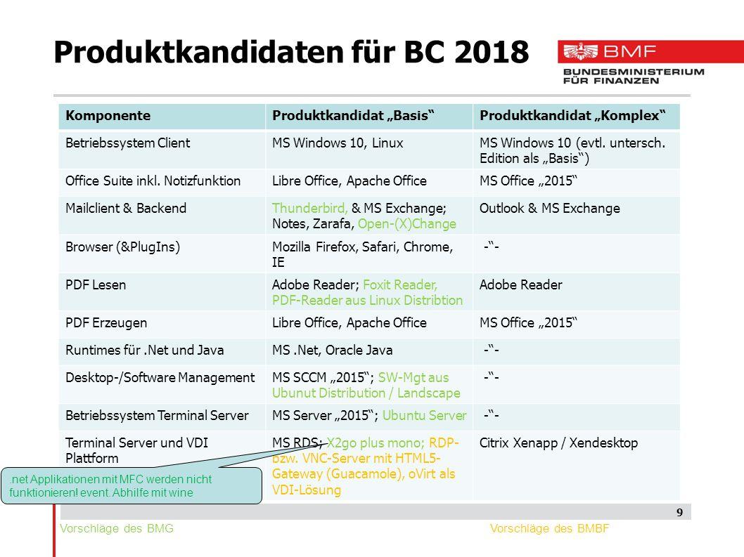 """Produktkandidaten für BC 2018 9 KomponenteProduktkandidat """"Basis Produktkandidat """"Komplex Betriebssystem ClientMS Windows 10, LinuxMS Windows 10 (evtl."""